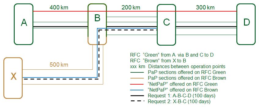 schema2-corridors-railneteurope