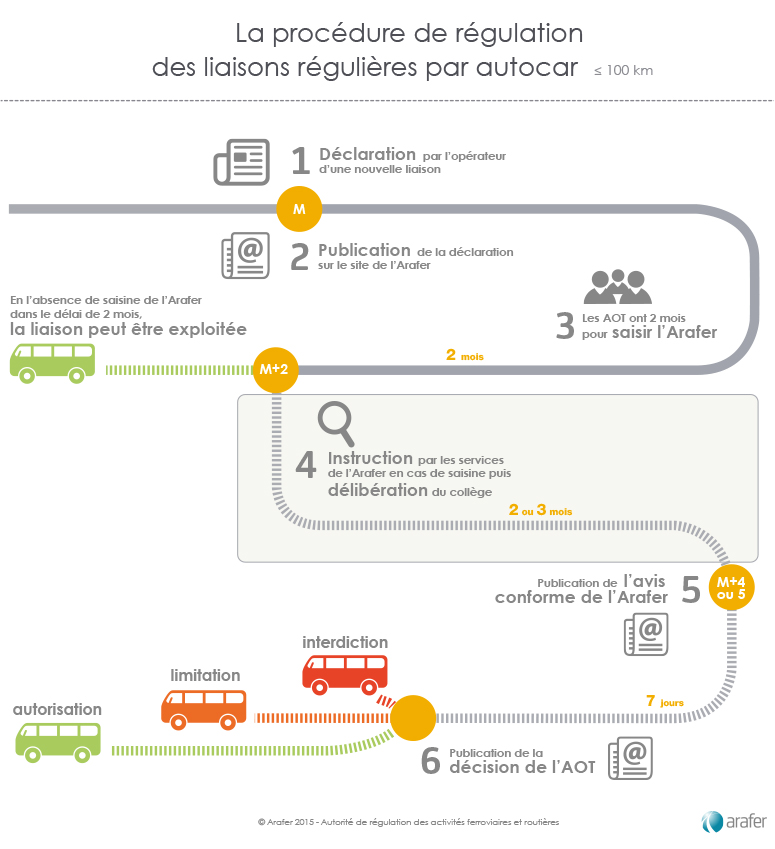Autocar-procedure-arafer