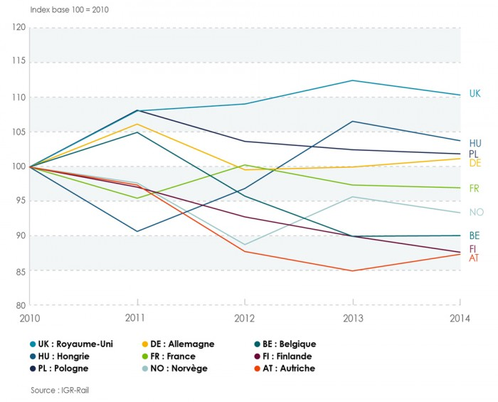 Infrastructure-evolution-trafic-marchandises-2010-2014