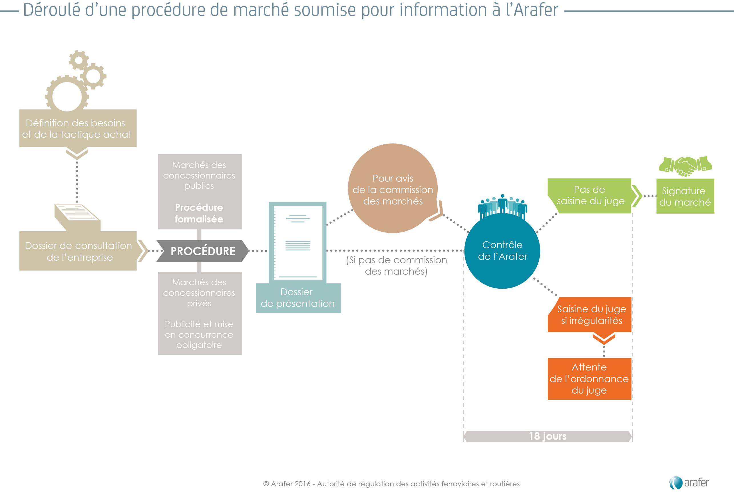 procedure-information-arafer