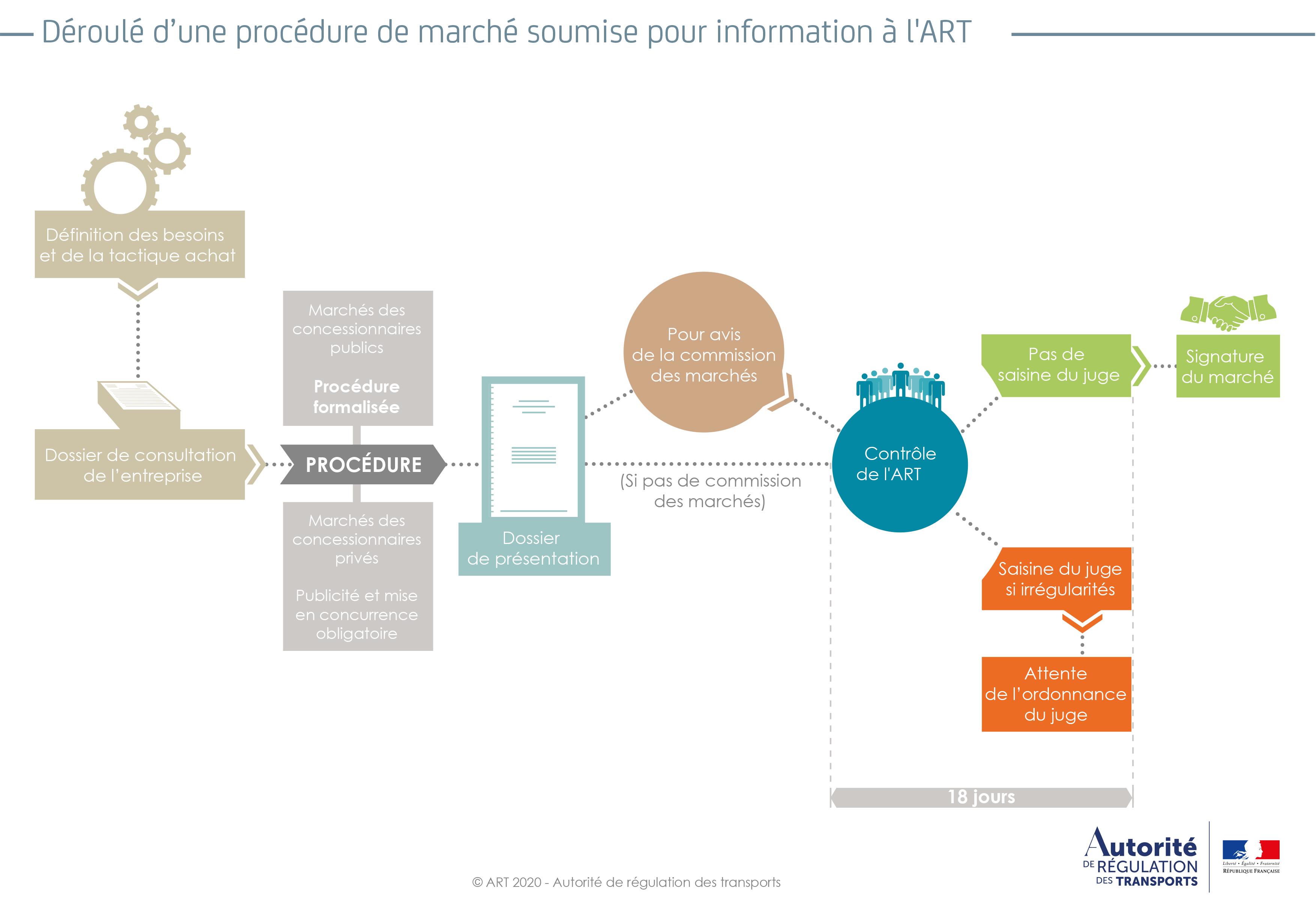 Procedure information arafer