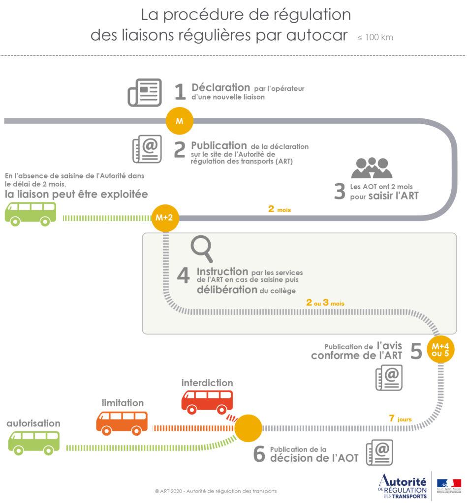 Autocar procedure arafer
